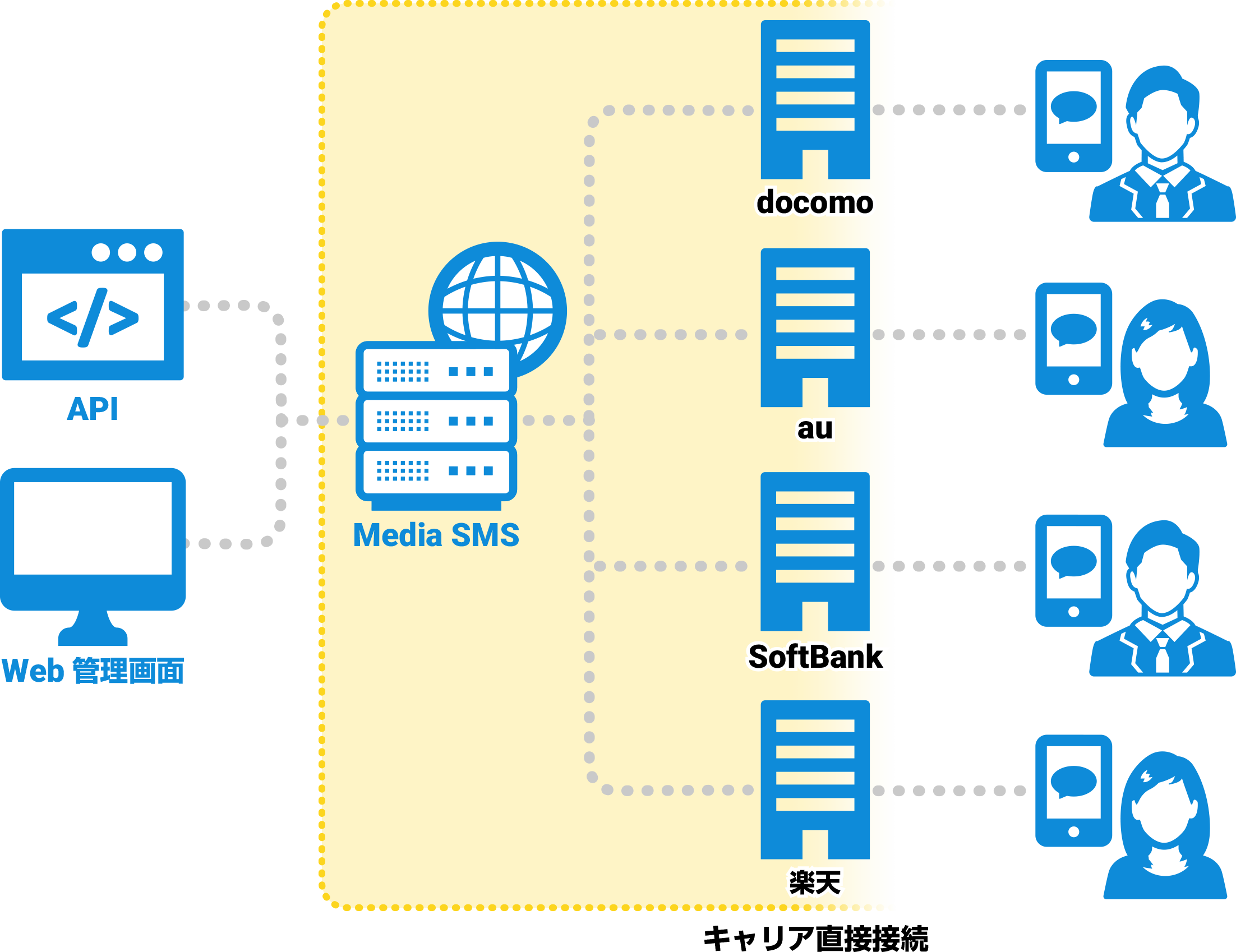 SMSサービスの構造