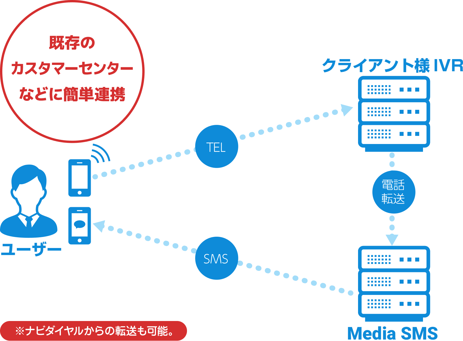IVR&SMSの仕組み