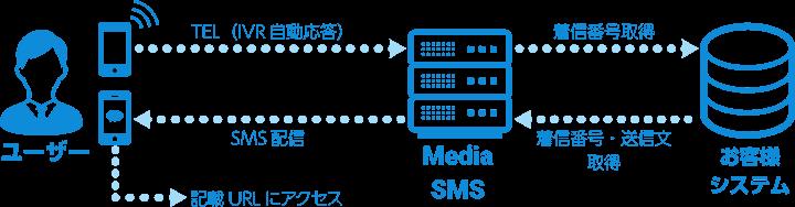 IVR連携SMS送信の図