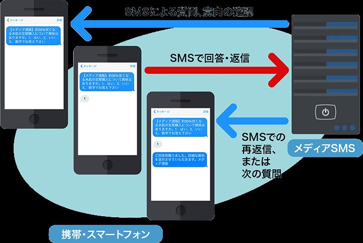 双方向SMSの画面例